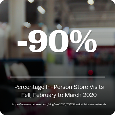 Store Visits fell 90% in February and March 2020